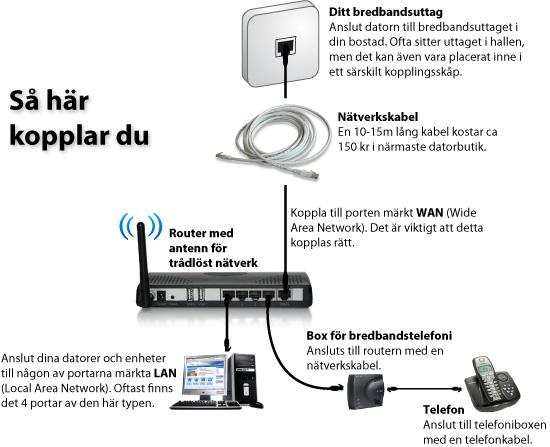 bredband via fiber trådlöst